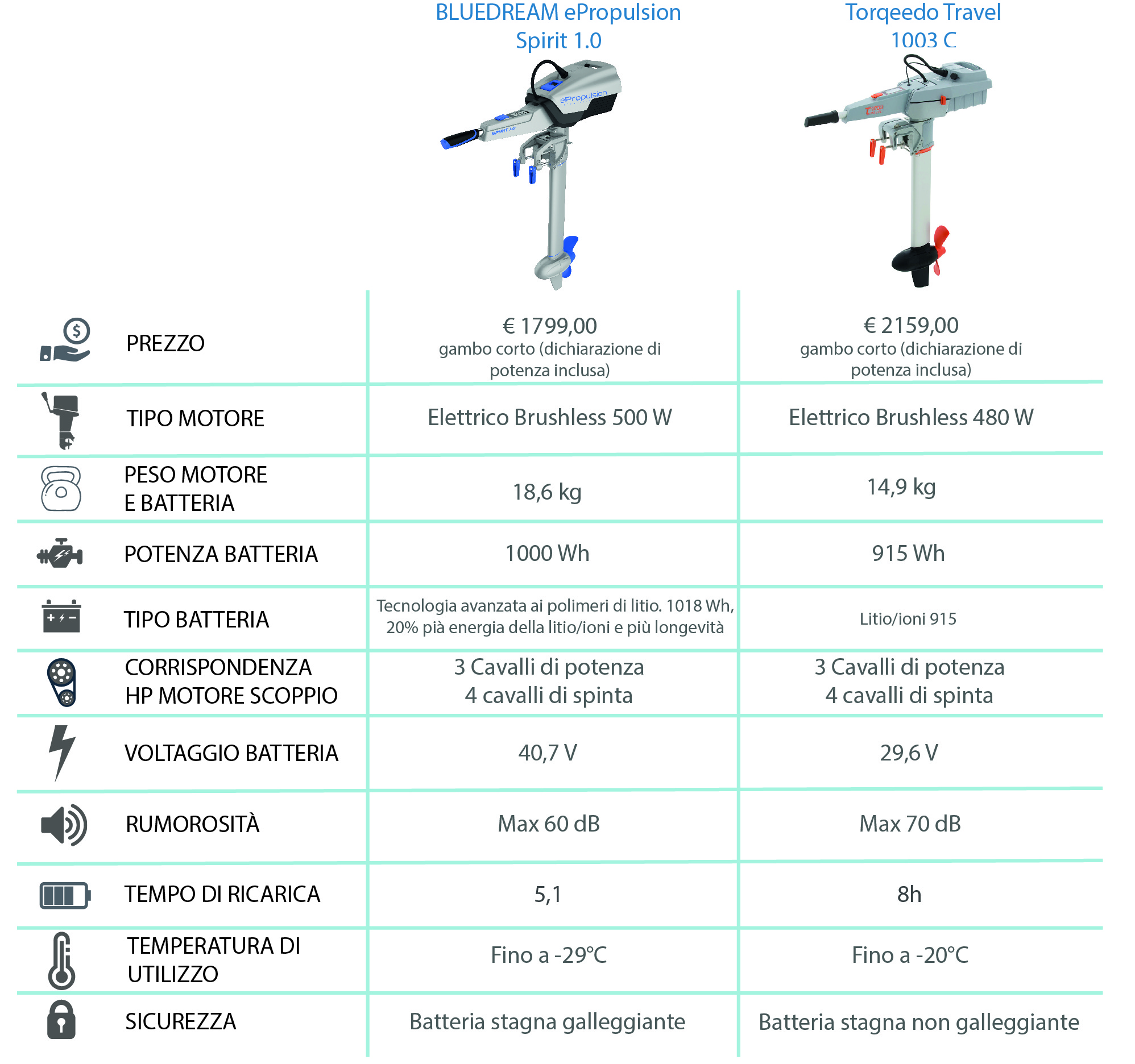 comparativa ePropulsion